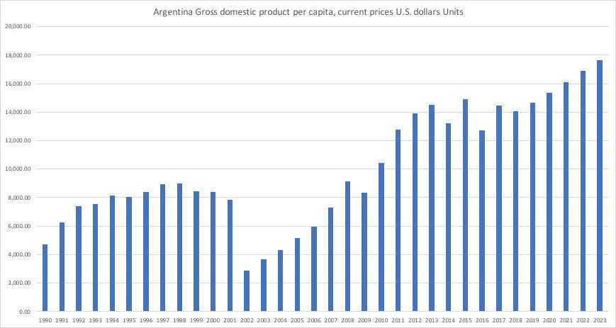 アルゼンチン一人当たりGDP