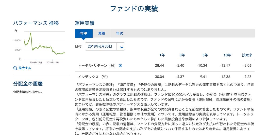 iシェアーズ S&P GSCI コモディティ・インデックス・トラスト