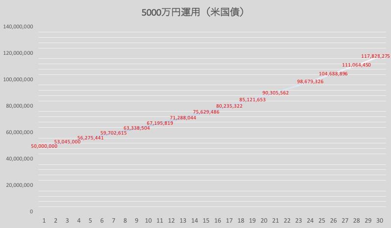 米国債で5000万円を運用(3%)