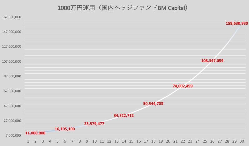 1000万円資産運用(国内ヘッジファンド)