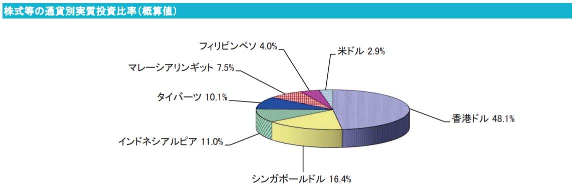 新光サザンアジア株式ファンド投資分野