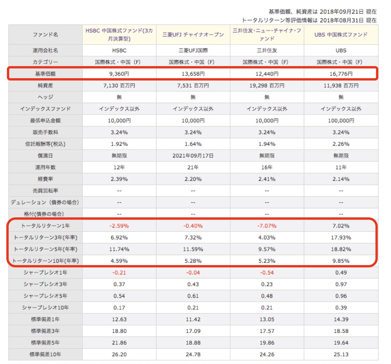 中国株式投資信託比較