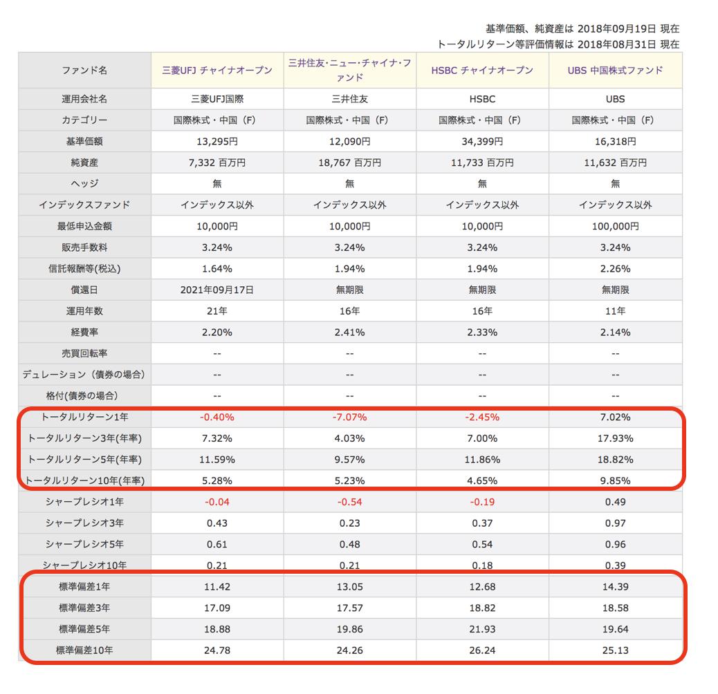 中国株投資信託比較