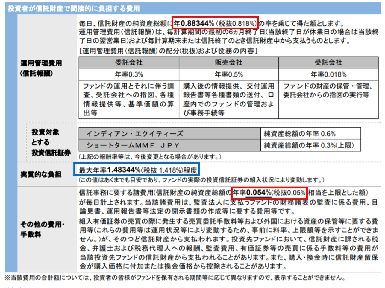 iTrustインド株式ファンドの信託手数料