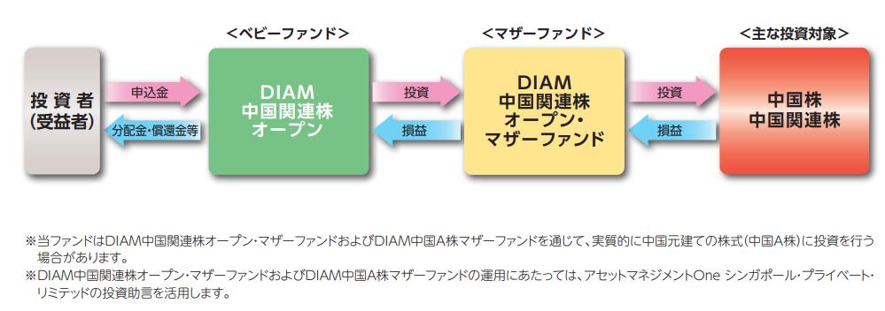 DIAM中国関連株オープン