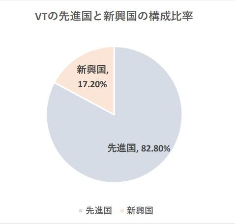 VTの新興国と先進国の比率