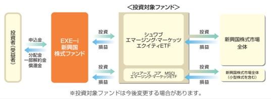 EXE-i新興国株式ファンド