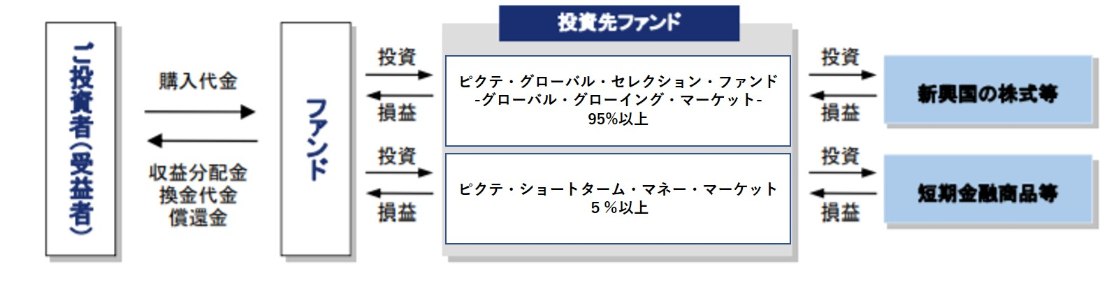iTrust新興国株式のFund of Funds
