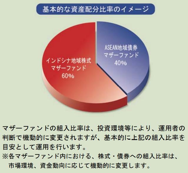 ファンドの基本的な資産配分比率のイメージ