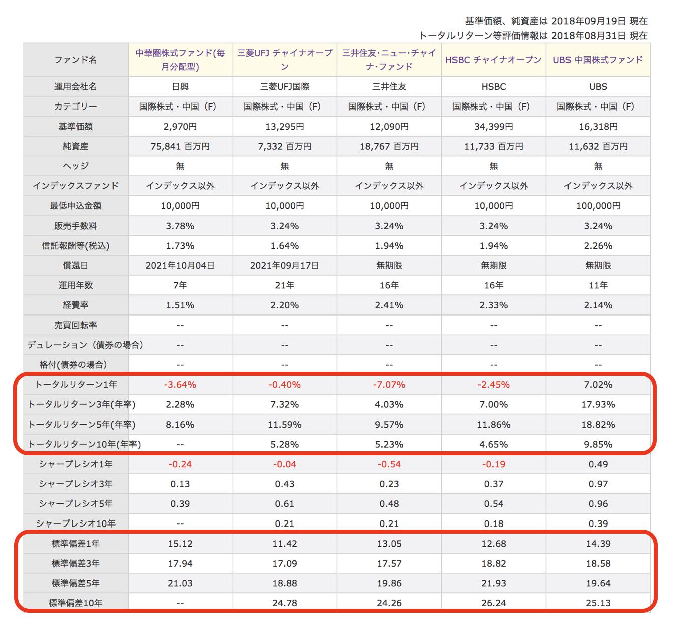 中華圏株式ファンド比較