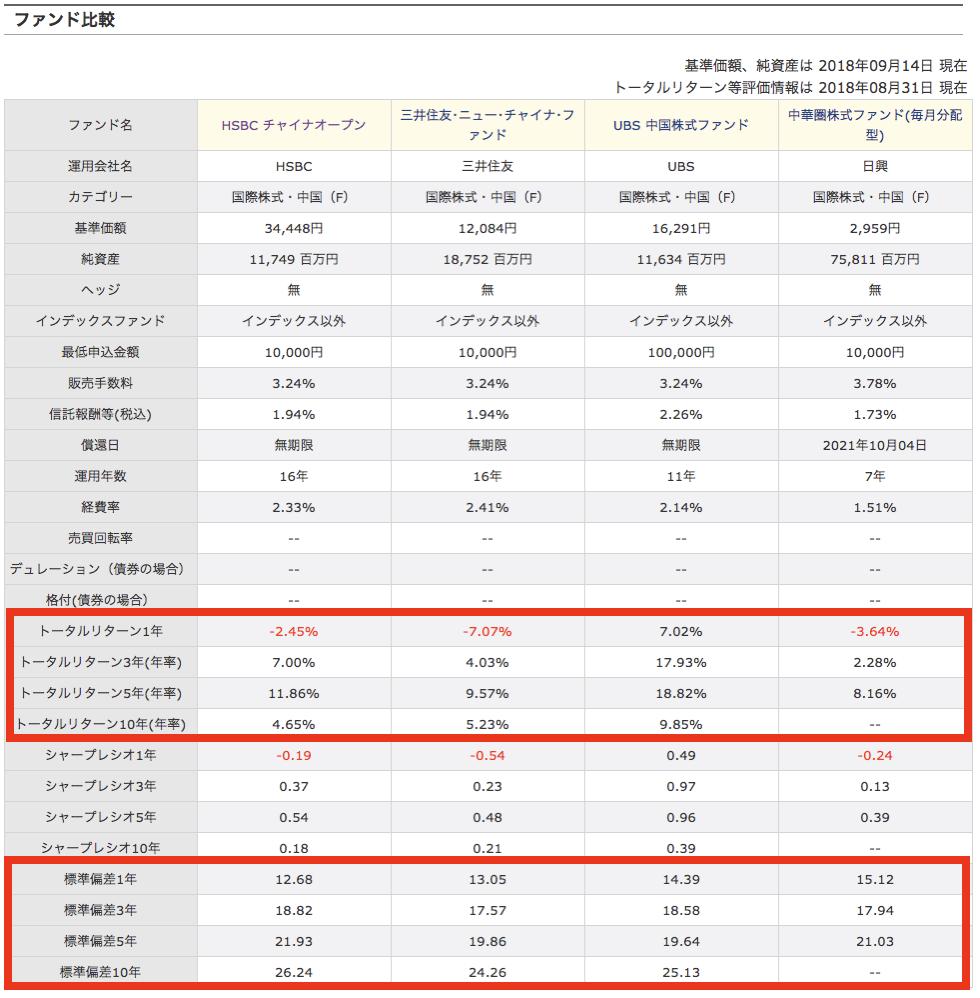 ファンド比較中国投資信託