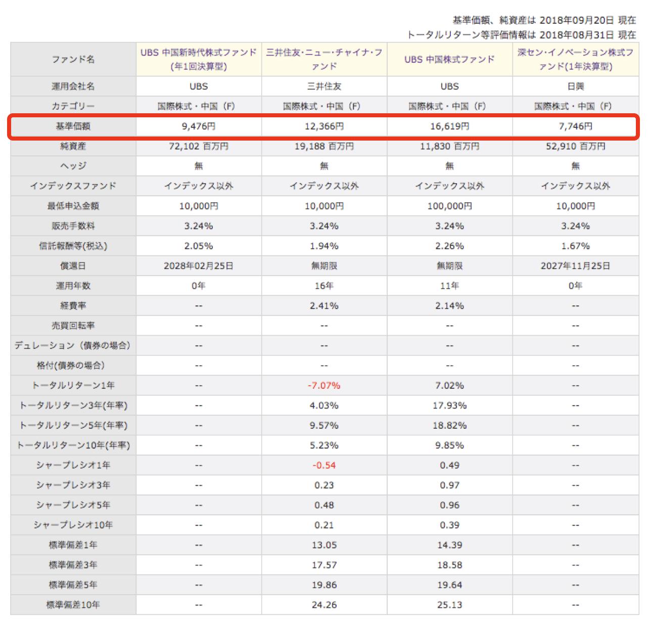 中国株ファンド基準価額比較
