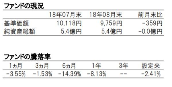 iTrust新興国株式の単体での成績