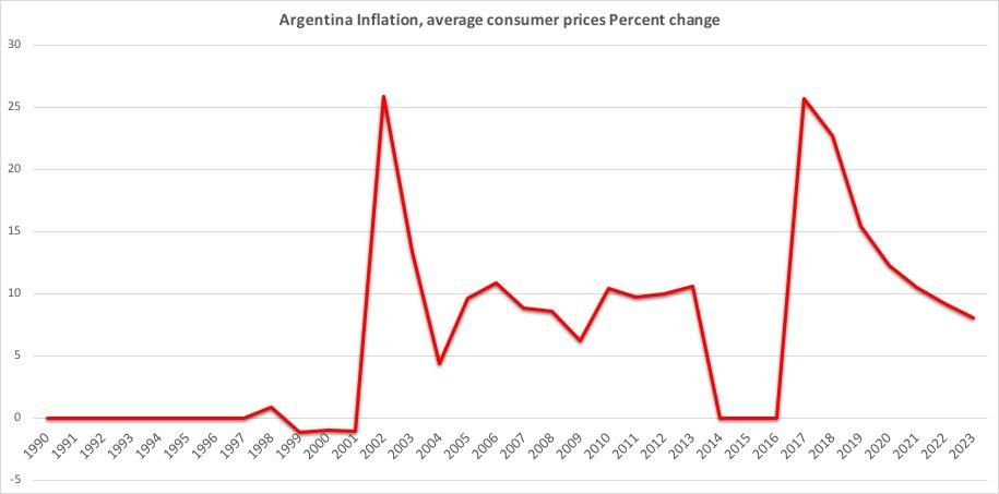 アルゼンチンインフレ率