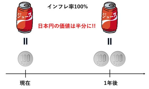インフレの図解