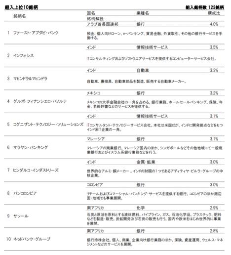 iTrust新興国株式の構成上位銘柄