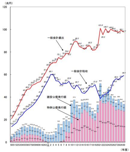 日本政府の歳入と歳出