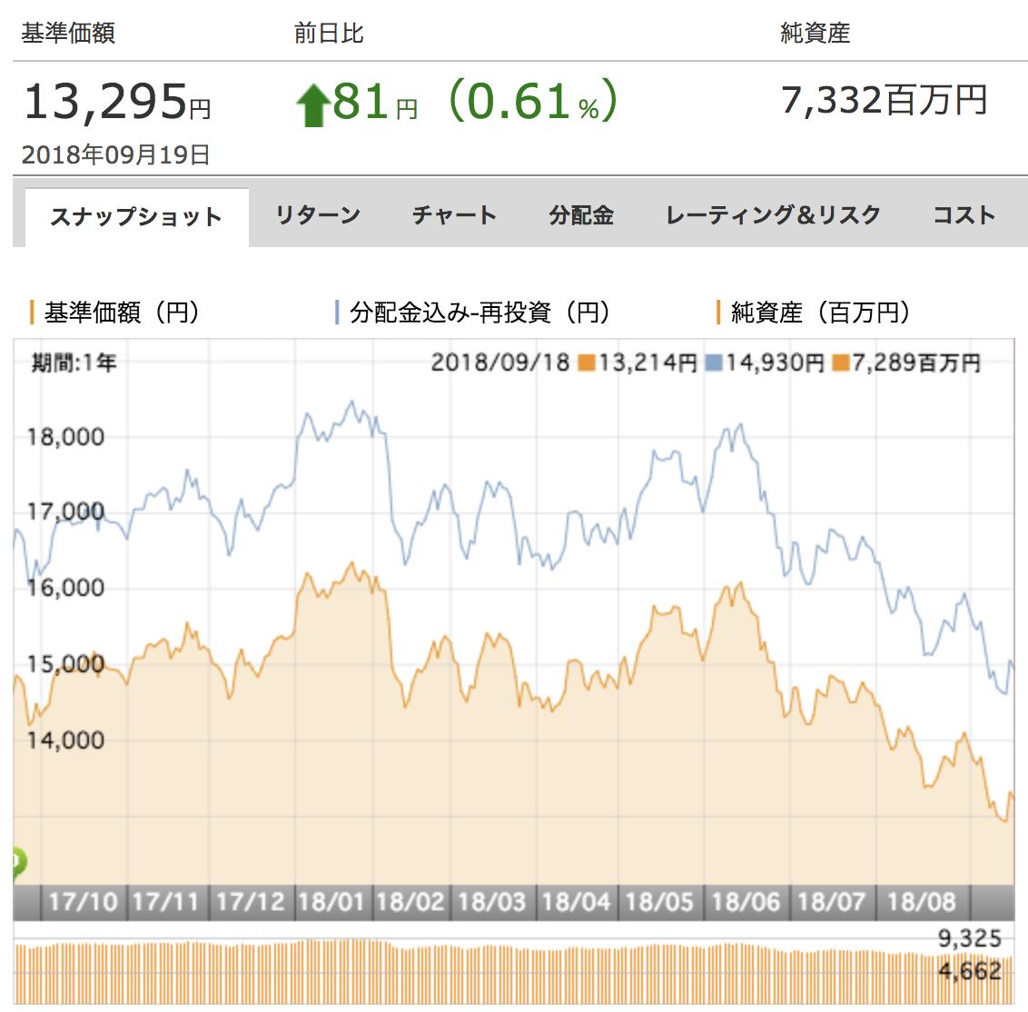 三菱UFJ チャイナオープン基準価額