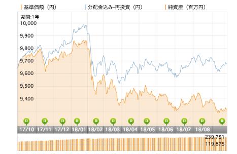 JPM ベスト・インカム(毎月決算型) 基準価額