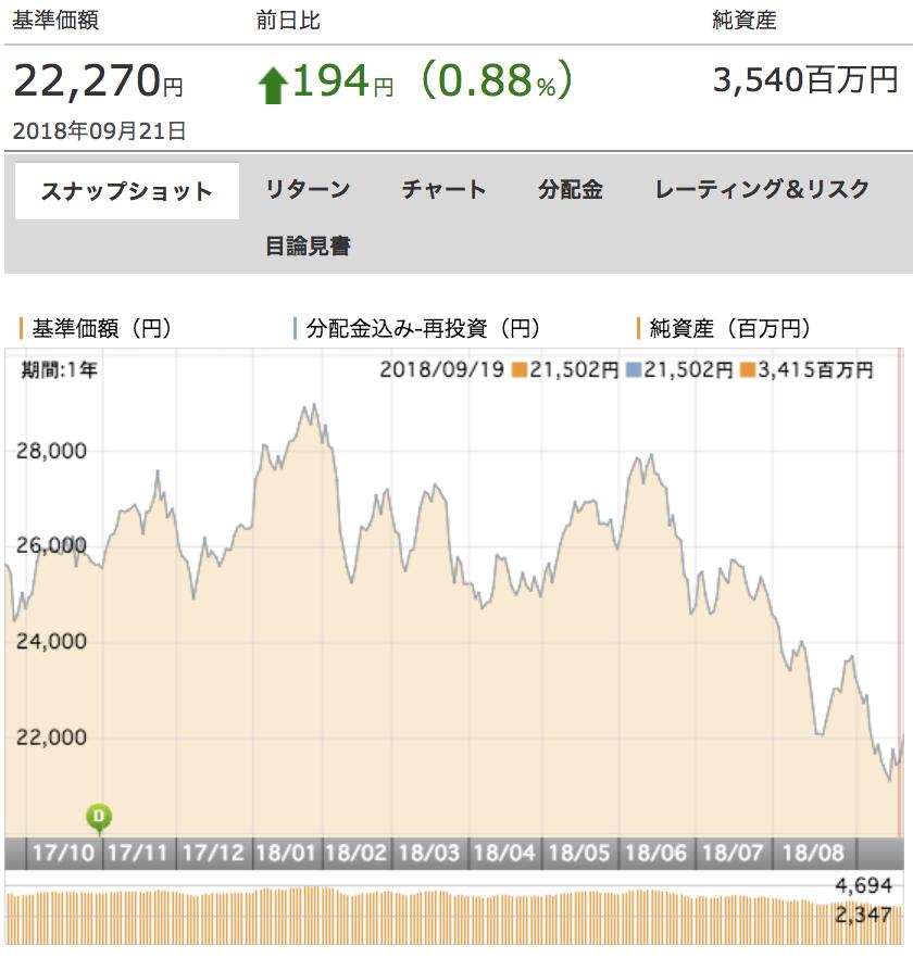 diam中国関連株式ファンド基準価額