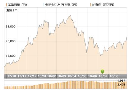 ベトナム株式ファンド基準価額推移