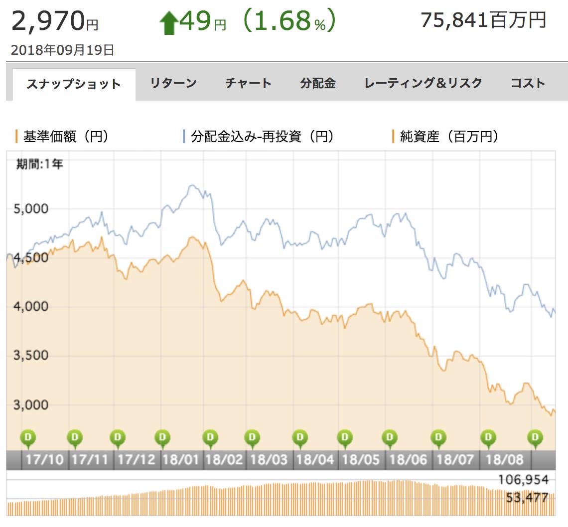 中華圏株式ファンド基準価額