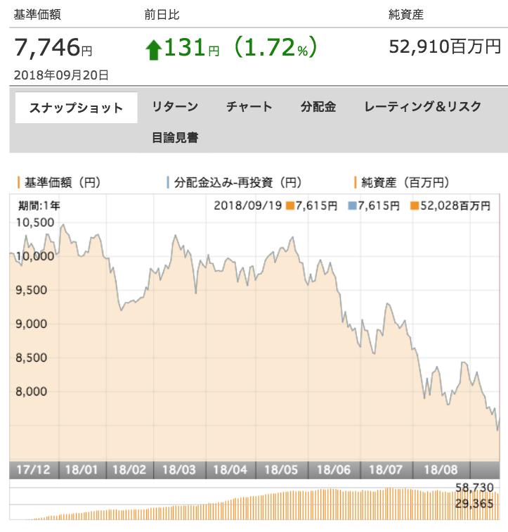 深セン・イノベーション株式ファンド(1年決算型) の基準価額