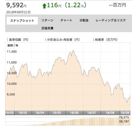 UBS中国新時代株式ファンド基準価額推移