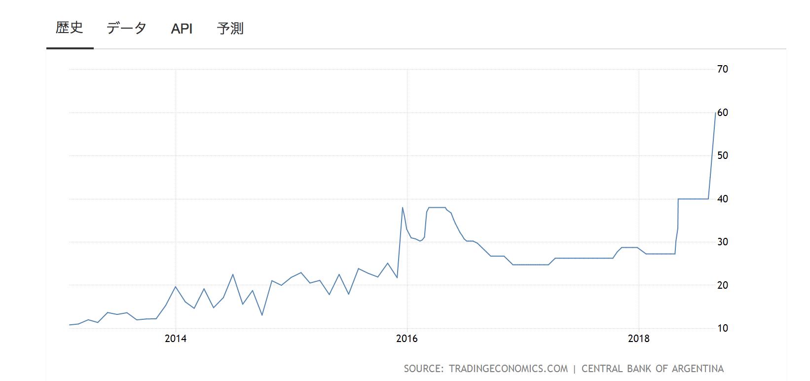アルゼンチンの金利推移