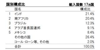 iTrust新興国株式の構成国