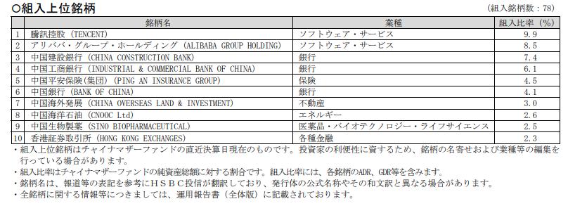 HSBC中国株式ファンド組み入れ銘柄