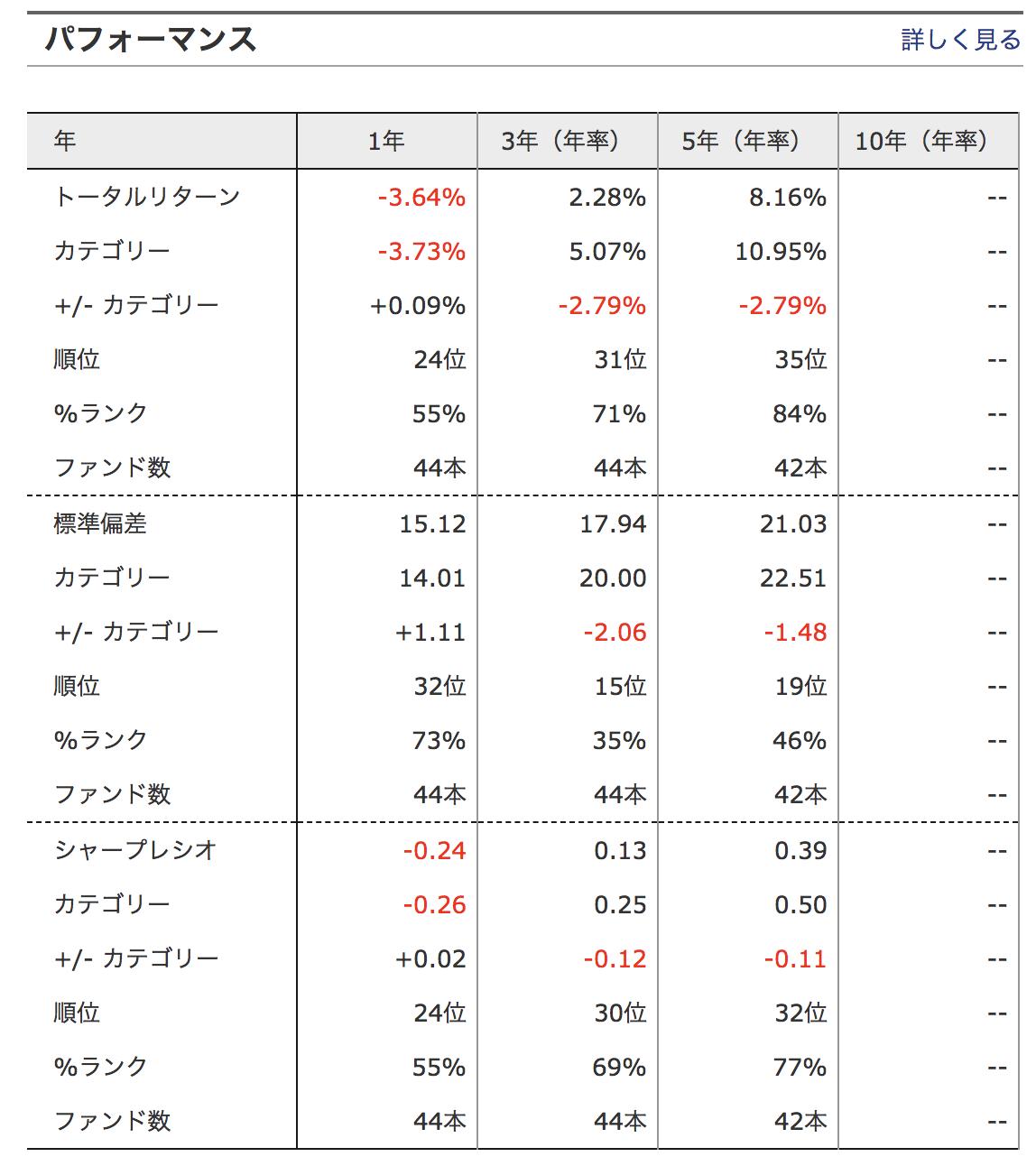 中華圏株式ファンドトータルリターン