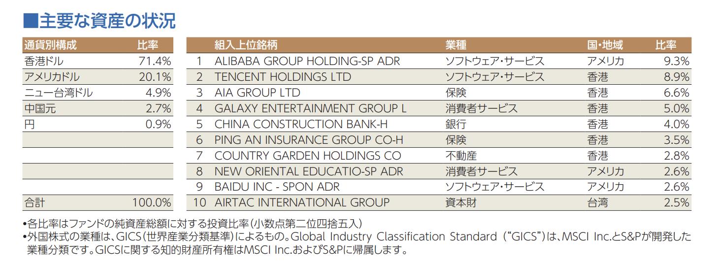 三菱UFJチャイナオープン資産状況