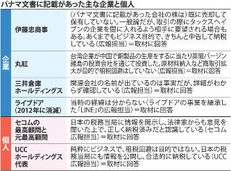 パナマ文書日本企業