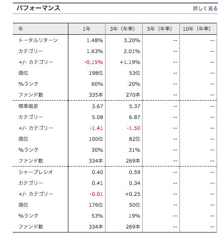 JPM ベスト・インカム(毎月決算型) パフォーマンス
