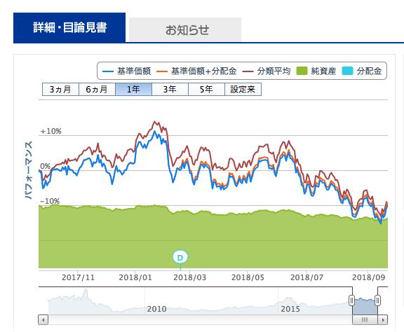 HSBC 中国株式ファンド(3ヶ月決算型)基準価額推移