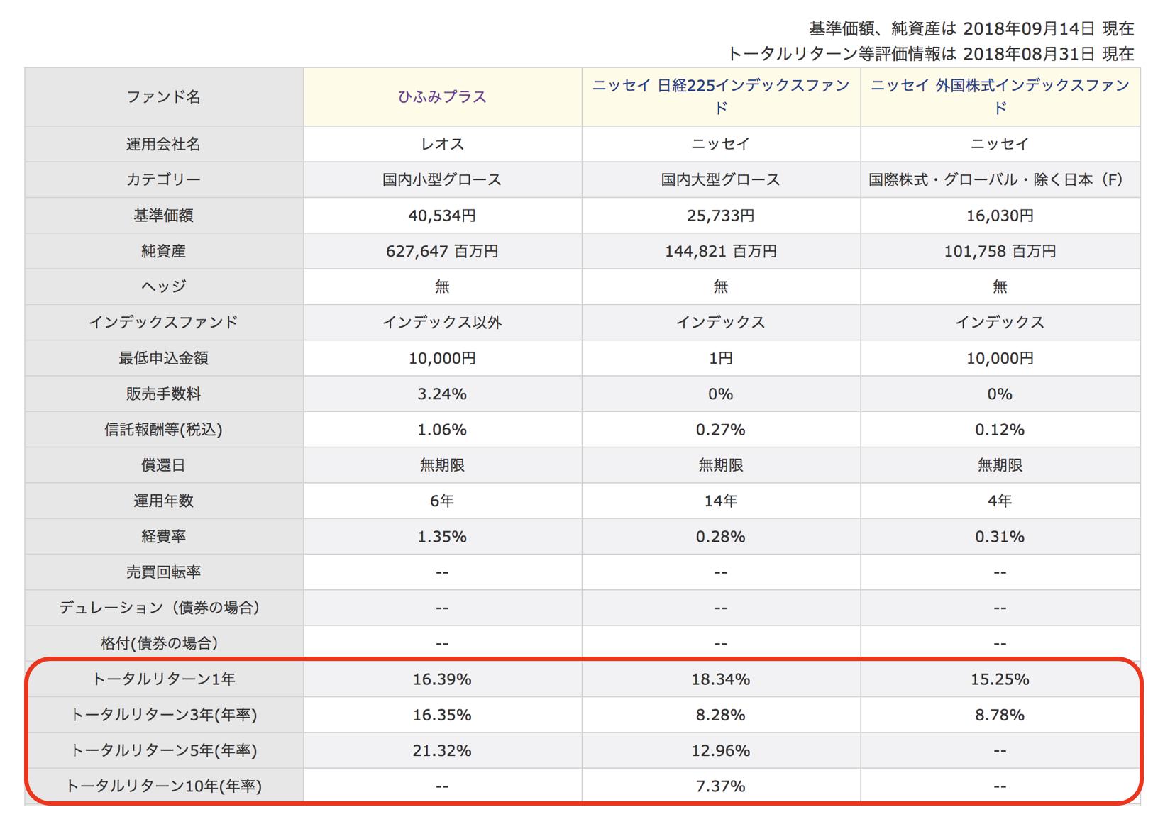 ファンド比較・国内投資信託