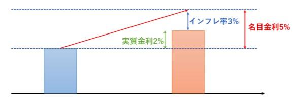 実質金利の図解