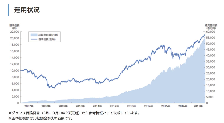 セゾン資産運用の達人ファンドの運用成績