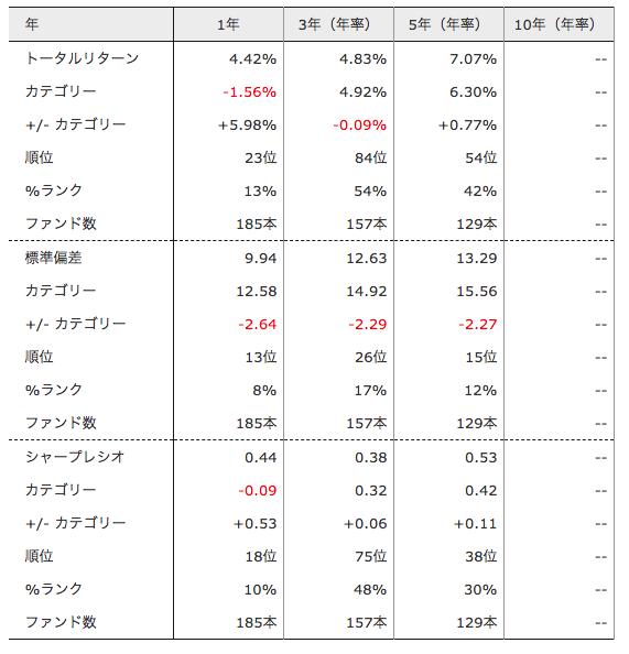新光 サザンアジア株式ファンドパフォーマンス