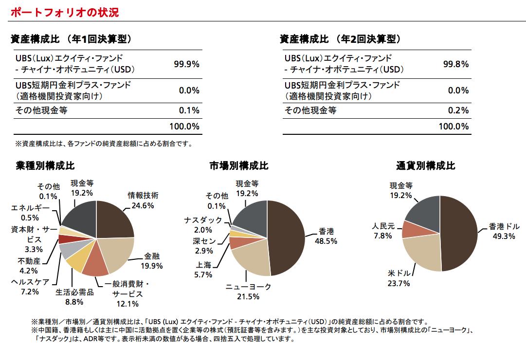 UBS中国新時代株式ファンドのポートフォリオ