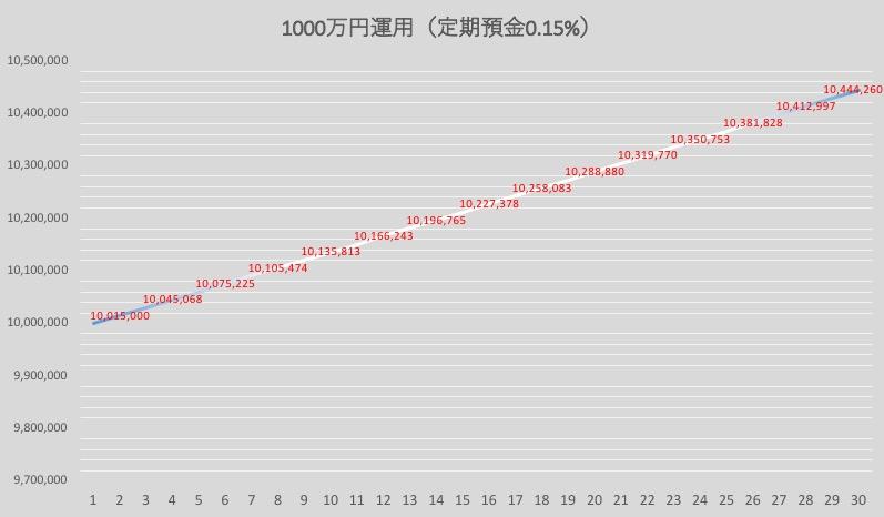 1000万円運用定期預金