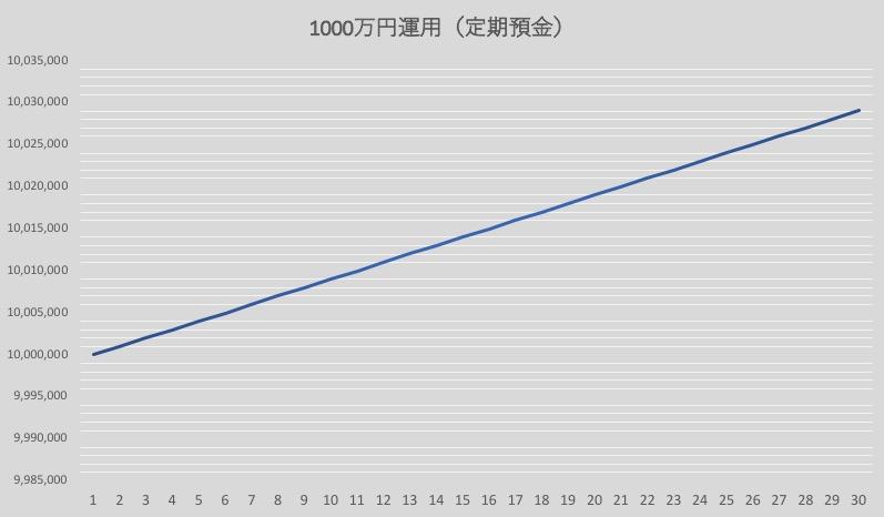 1000万円定期預金による資産運用