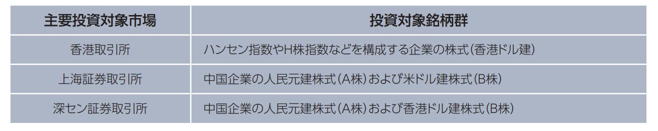 三菱UFJ チャイナオープンの投資対象