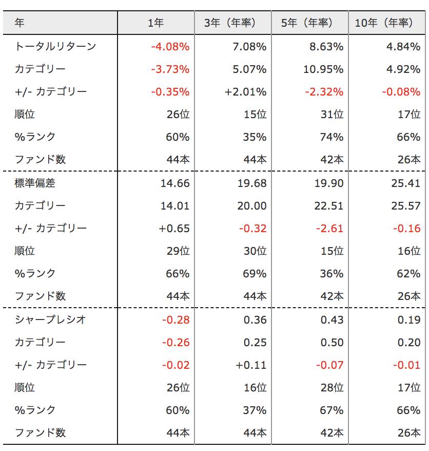 DIAM 中国関連株オープン トータルリターン