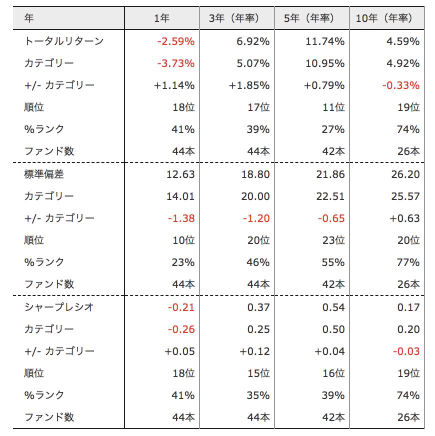 HSBC 中国株式ファンド(3カ月決算型) のトータルリターン
