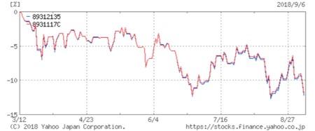 EXE-i新興国株式ファンド vs EXE-iつみたて新興国株式ファンド