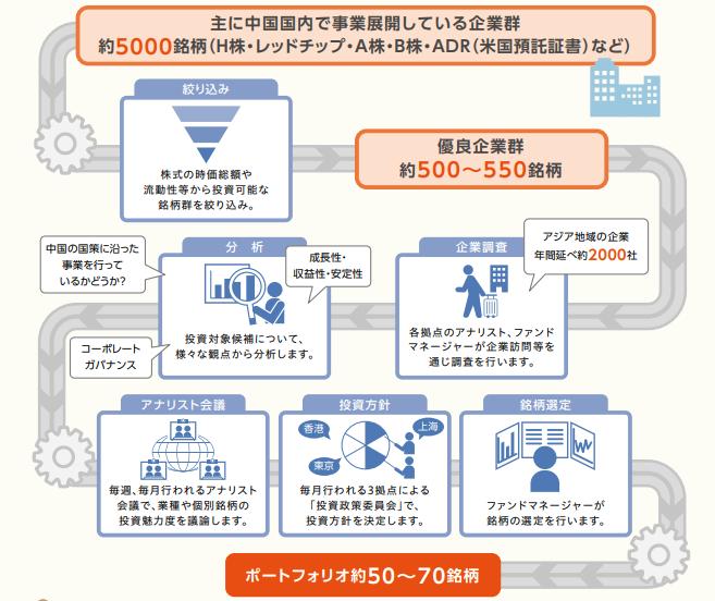 三井住友・ ニュー・チャイナ・ファンド運用プロセス