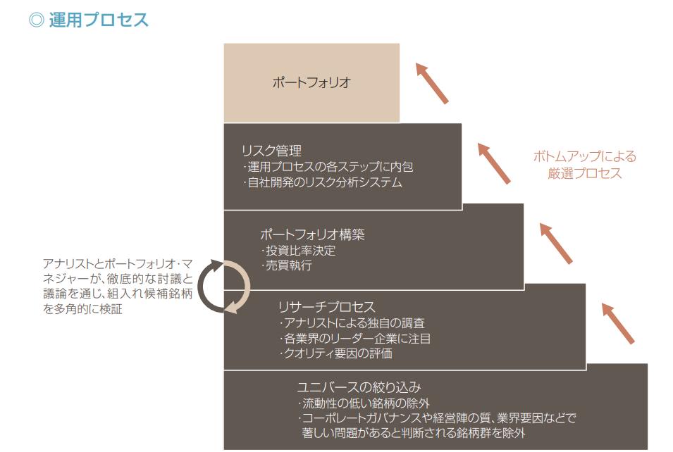 UBS 中国新時代株式ファンド運用体制