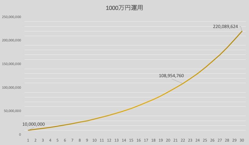 1000万円運用:毎年100万円追加投資した場合の推移